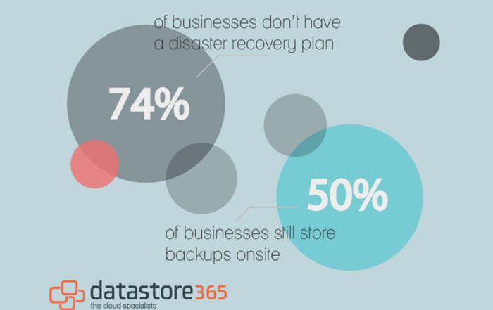 Datastore365's DRaaS Disaster Recovery Plan