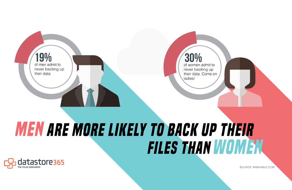 Men are More Likely To Back up Their Data