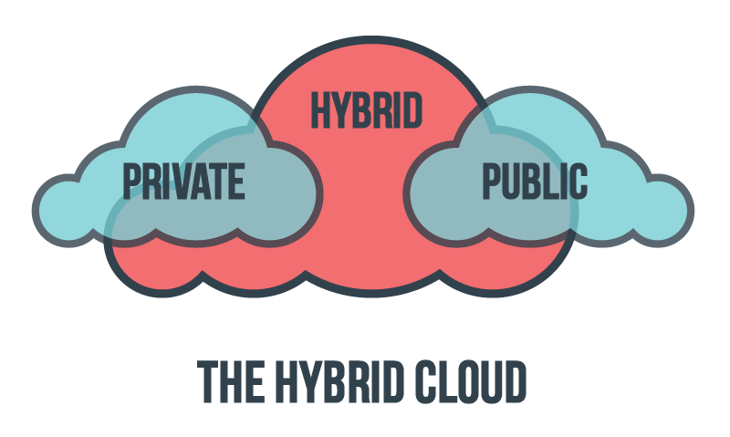 The Hybrid Cloud weaving the old with the new 1