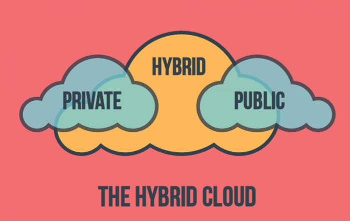 The Hybrid Cloud weaving the old with the new