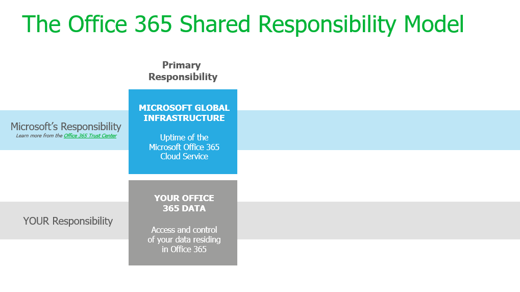 The Office 365 Shared Responsibility Model 2